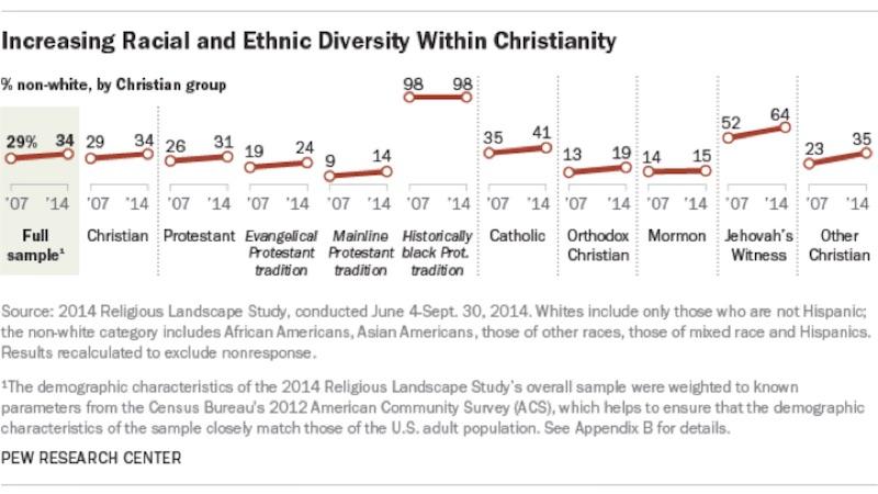 increasting-racial-diversity-christians-pew