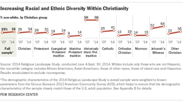 increasting-racial-diversity-christians-pew