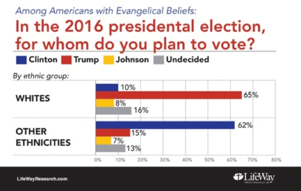 pre-election-evangelical-survey