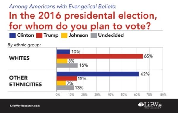 pre-election-evangelical-survey