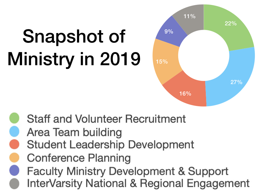 Tim 2019 Ministry Snapshot